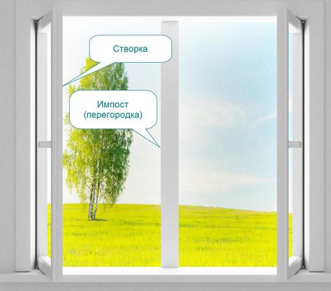 Что такое импост окна и зачем он нужен