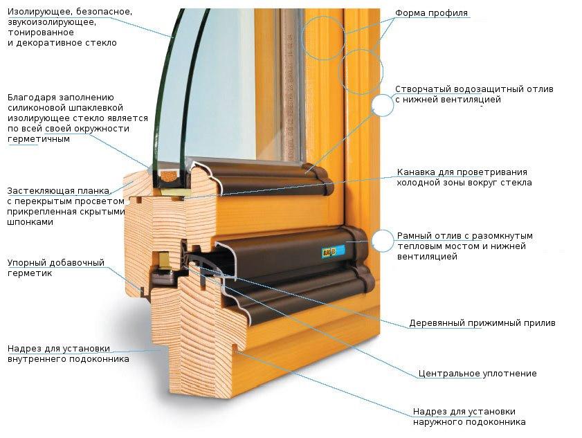 Дерево-полимерные окна