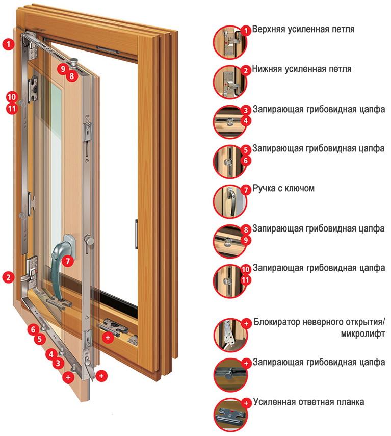 Как выбрать окно из дерева