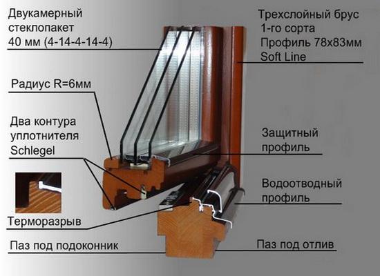 Конструкция деревянного стеклопакета