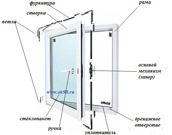 Элементы конструкции ПВХ окна