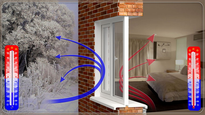 Энергосберегающие пластиковые окна с i и К стеклом