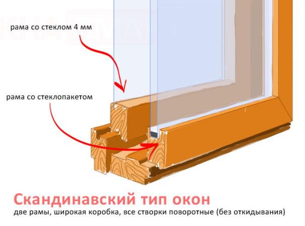 Финские окна - скандинавский тип