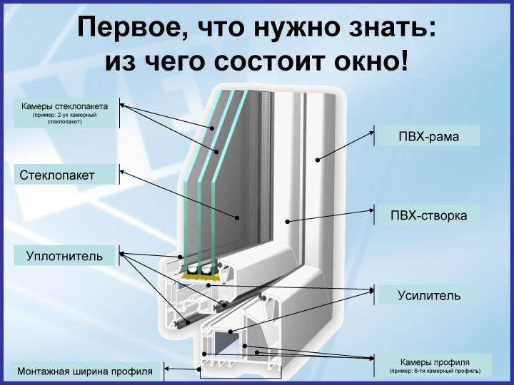 Фото ПВХ окна в разрезе с описанием элементов