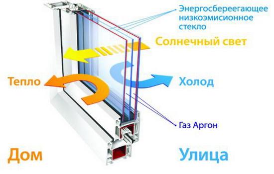 Какой газ содержится в стеклопакетах