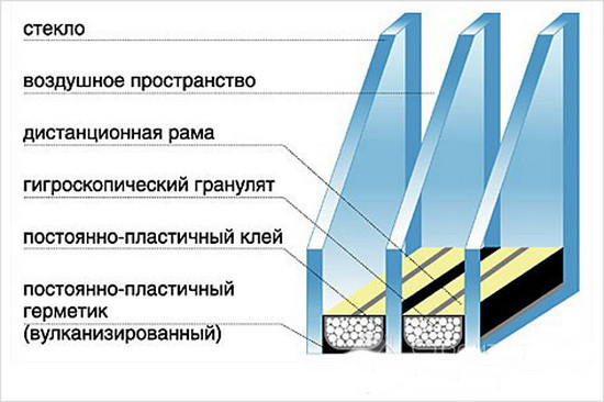 Конструкция двухкамерного стеклопакета