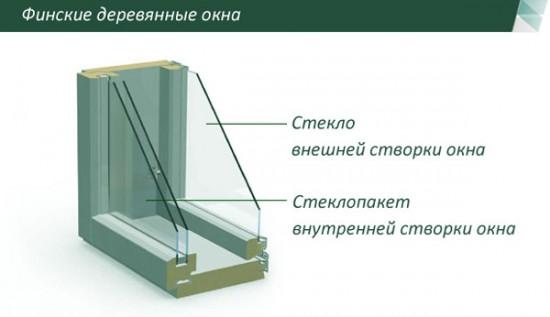 Конструкция финских деревянных окон