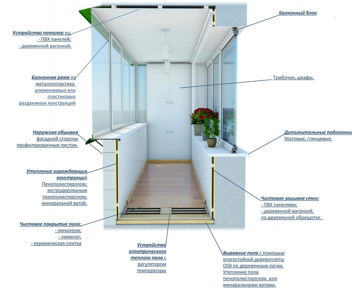 Особенности остекления балкона и лоджии пластиком окно у ....