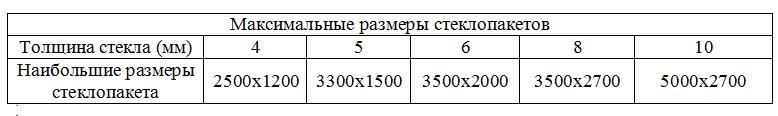 Возможные размеры стеклопакетов