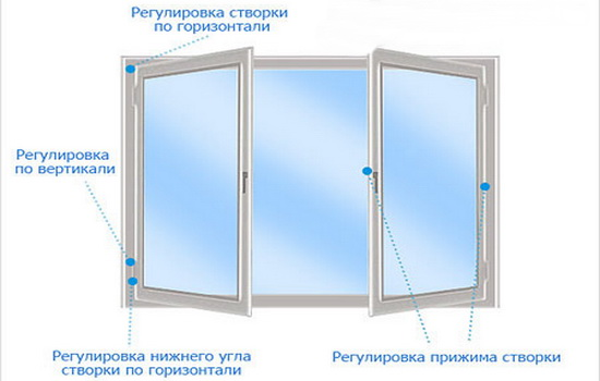 Как регулировать створку окна