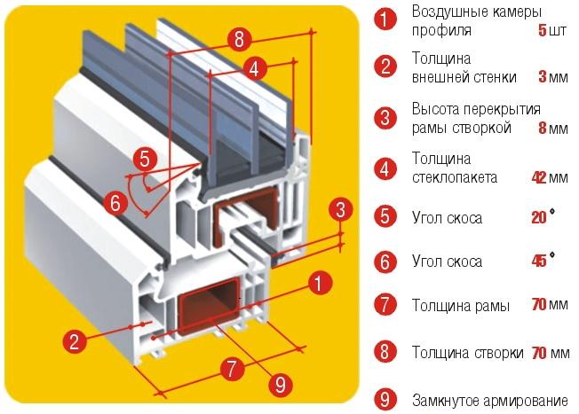 На что обращать внимание при выборе пятикамерного окна