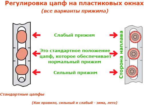 Насколько надо закручивать эксцентрик для перевода окон в нужный режим