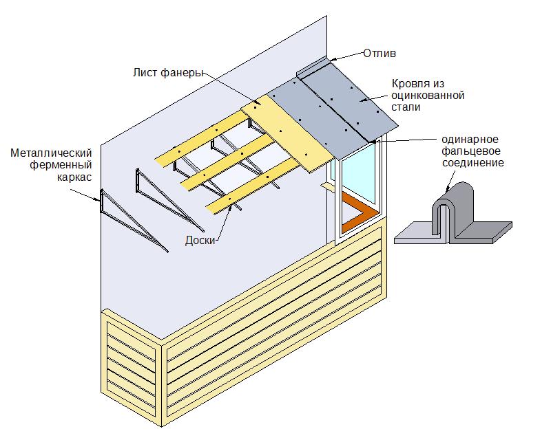 Крыша балкона на последнем этаже: устройство, установка.