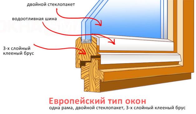 Обычный деревянный стеклопакет