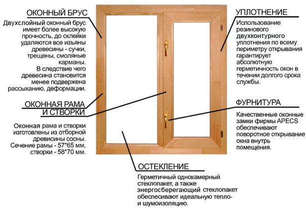 Как выглядит деревянное окно