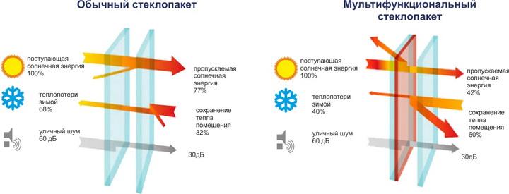 Специфика мультифункциональных стеклопакетов