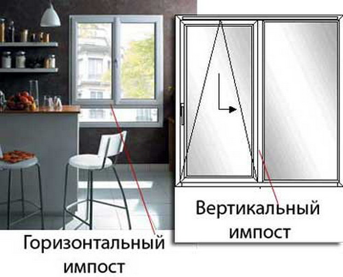 Перегородка окна вертикальная и горизонтальная
