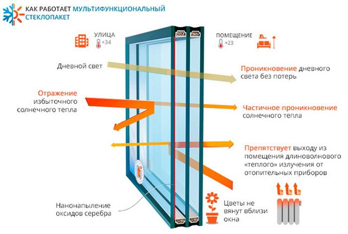 Пластиковые окна с низкоэмиссионным (low-e) стеклом с i покрытием