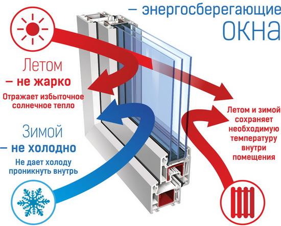 Покрытия селективного стекла