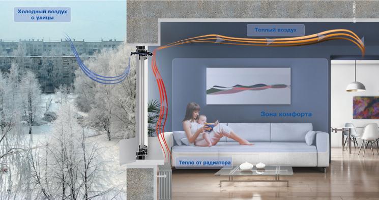 система вентиляции пластиковых окон