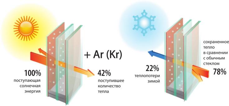 Преимущества стеклопакетов с газом
