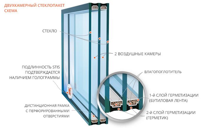 Плюсы двухкамерных стеклопакетов на лоджию