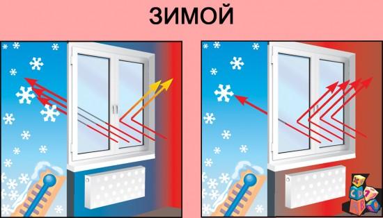 Преимущество использования энергосберегающих стеклопакетов зимнее время года