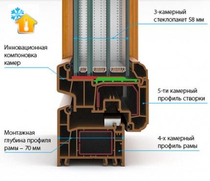 Пример ПВХ конструкции с профилем из пяти камер