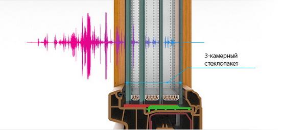 Пример проникновения звука через трехкамерный стеклопакет