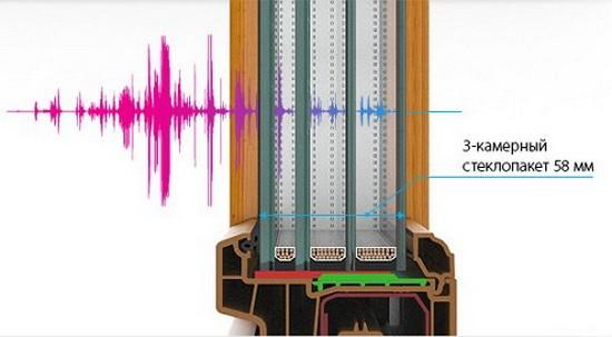 Пример задержки звуковой волны трехкамерным стеклопакетом