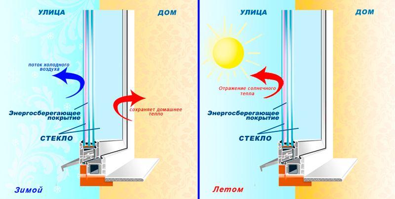 Принцип работы энергосберегающего стекла