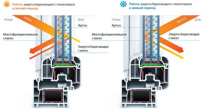 Функционирование энергосберегающего стеклопакета при разных температурах воздуха