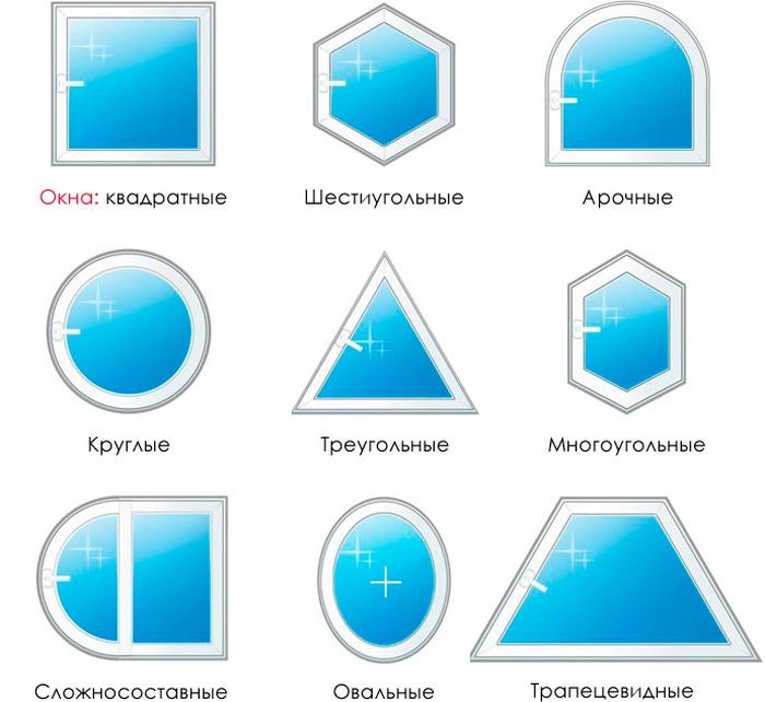 Различие типов окон по форме рамы
