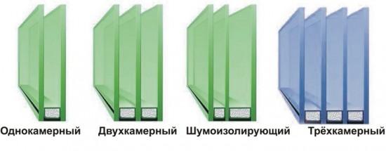 Разница между стеклопакетами