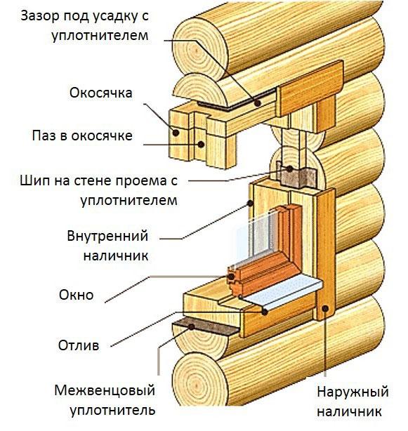 Установка окна в деревянный сруб своими руками