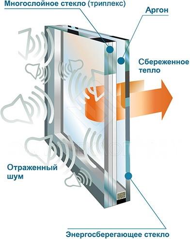 Шумозащитные стекла