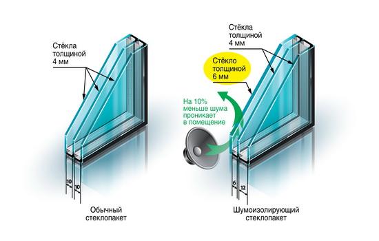 Стеклопакет, защищающий от шума