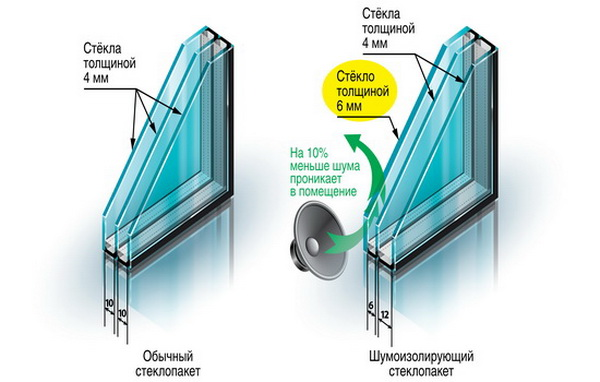 Звукоизолирующий стеклопакет