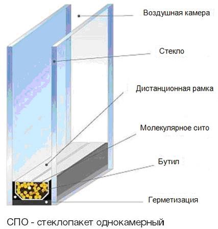 Составляющие стеклопакета