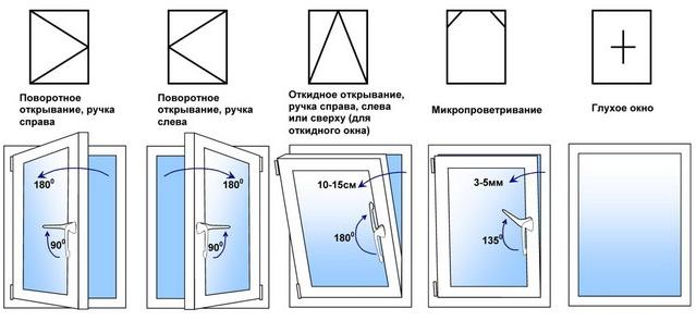 Способы открытия окна