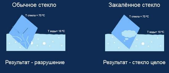 Сравнение обычного стекла и закаленного