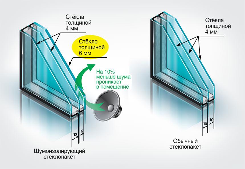Сравнение стеклопакетов - шумоизолирующего и обычного