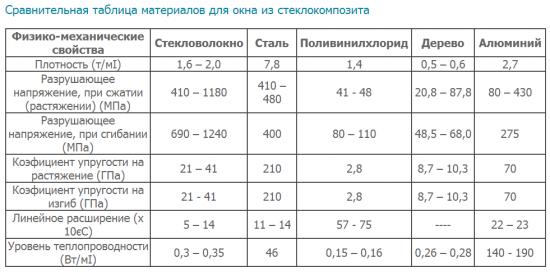 Сравнительная таблица материалов
