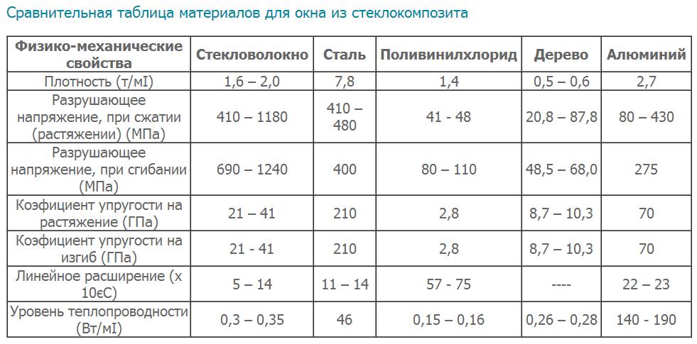сравнительные таблицы для тендера