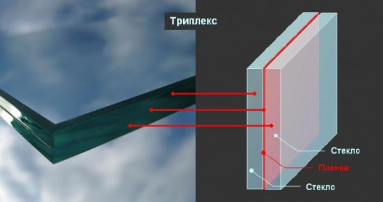 Структура триплекс