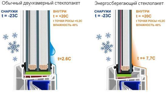 энергосберегающие стеклопакеты характеристики