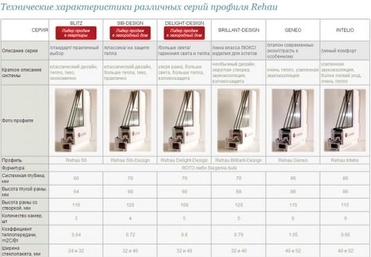 Технические характеристики различных серий профиля Rehau (Рехау)