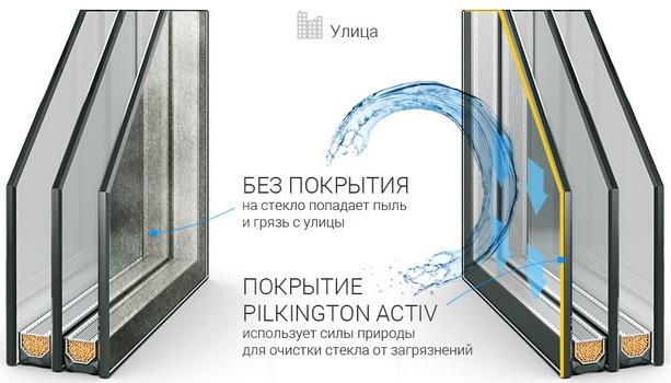 Технология самостоятельной очистки стекла от загрязнений