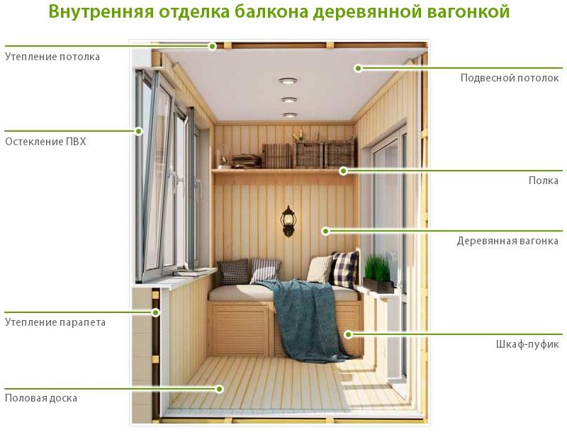 Изнутри отделка балкона деревом (вагонкой)
