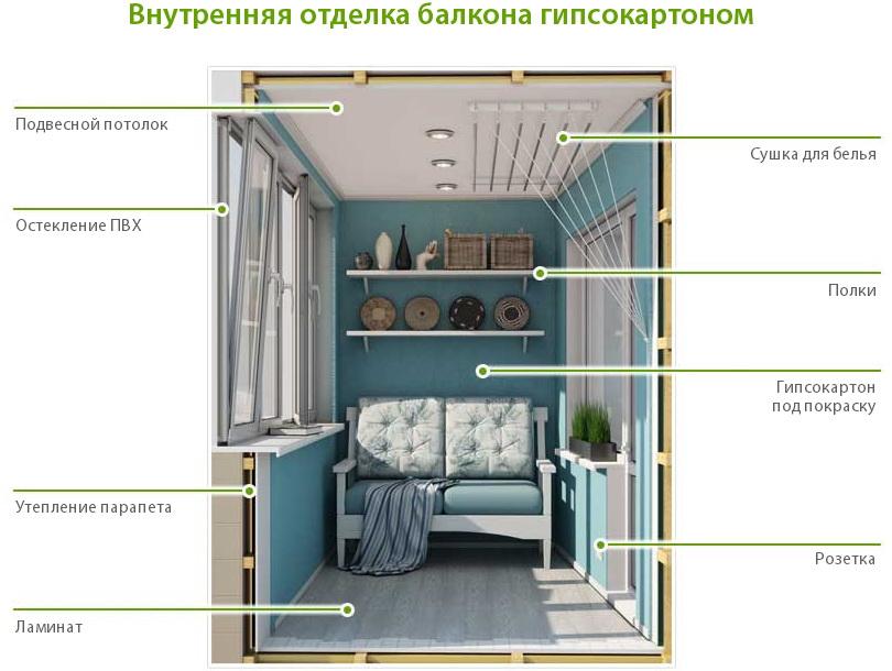 Изнутри отделка балкона гипсокартоном